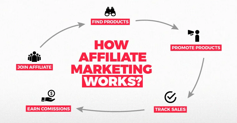 affiliate marketing1 1 - What is Affiliate Marketing?